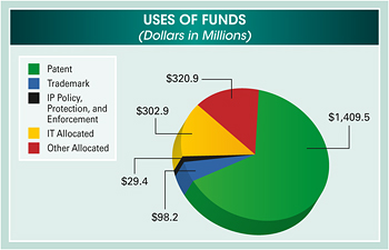 Pie chart summarizing uses of funds in fiscal year 2011. Values are as follows in millions of dollars:  Patent: $1,409.5. Trademark: $98.2. IP Policy, Protection, and Enforcement: $29.4. IT Allocated: $302.9. Other Allocated: $320.9.