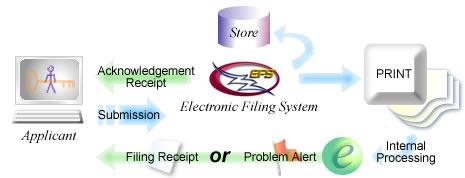 Diagram of New Application Workflow (described below)