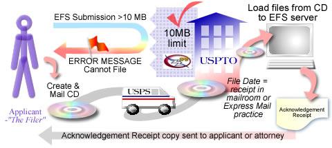 Diagram of EFS Filing with Compact Discs Workflow (described below)