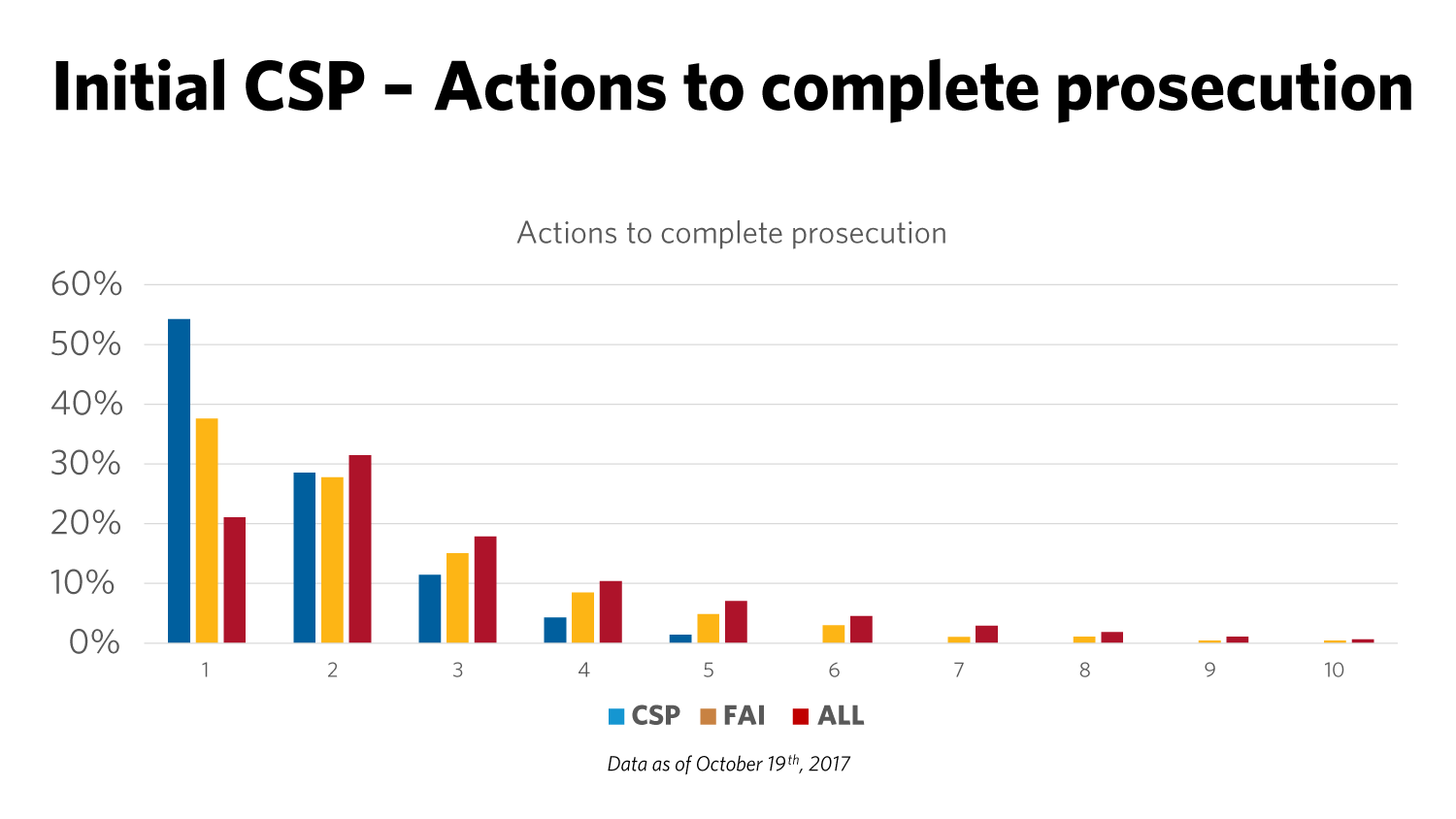 Bar chart showing the number of examiner actions necessary to complete prosecution for the initial CSP, FAI, and all applications. Well over 50% of the initial CSP applications completed prosecution in a single action. This is true for less than 40% of FAI applications and just over 20% of all applications. Data as of October 19, 2017.