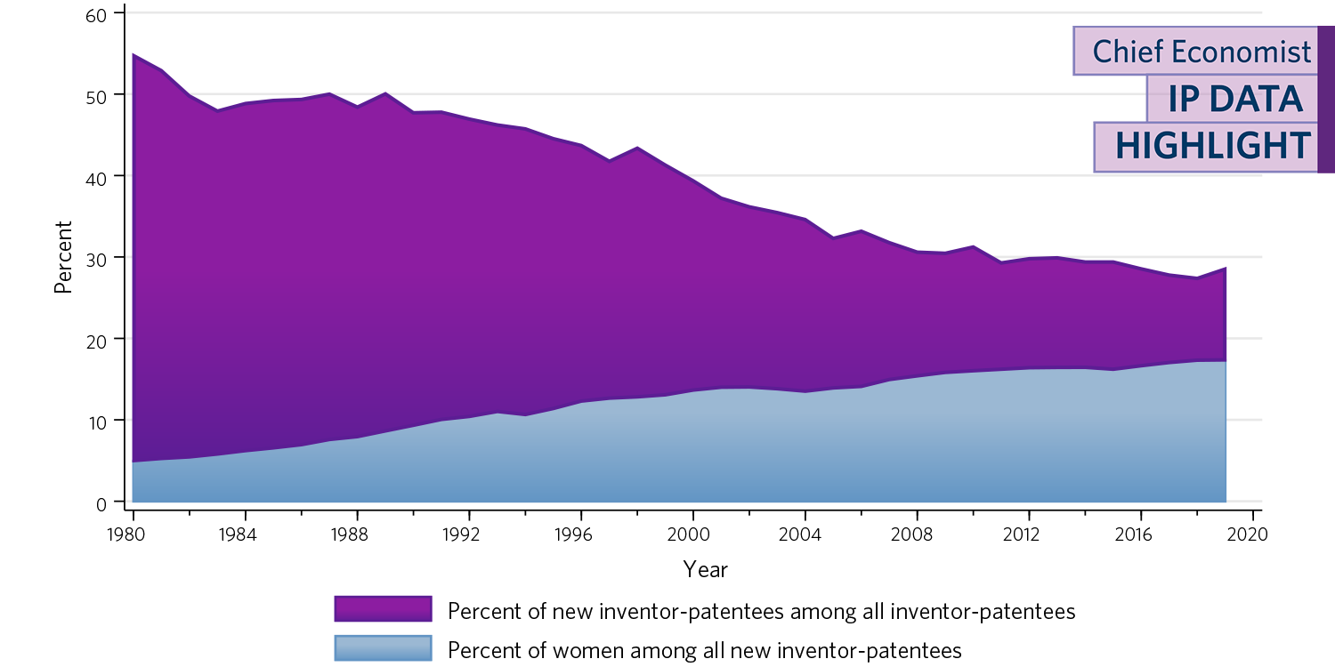 Area chart showing a downward trend for the share of new inventor-patentees among all inventor-patentees and an upward trend for the share of women among all new inventor-patentees. The x-axis shows time from 1980 through 2019. Percentages along the y-axis range from 0 to 60 percent.