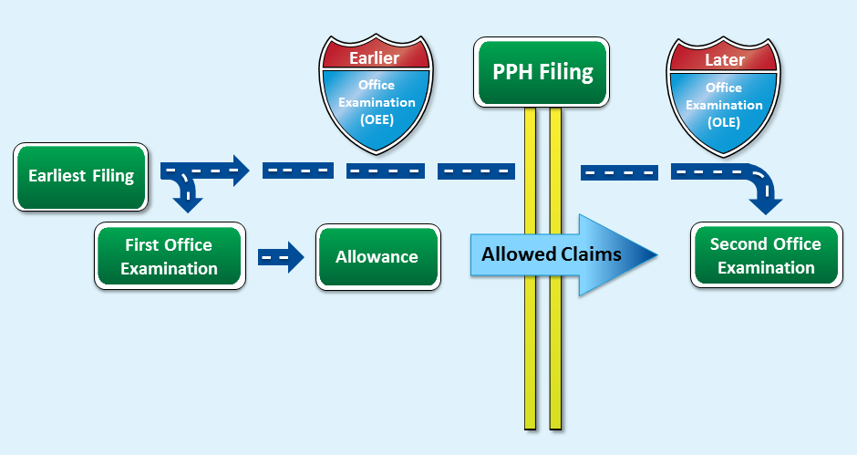 Patent Prosecution Highway (PPH) - Fast Track Examination of