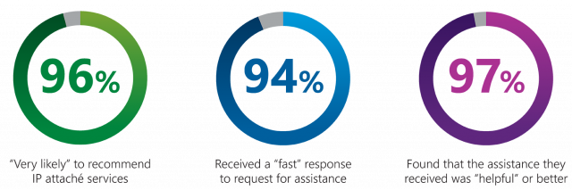 "Three pie charts showing the satisfaction of U.S. stakeholders who worked with an IP Attaché. 96% were ""Very likely"" to recommend IP attaché services, 94% received a ""fast"" response to request for assistance, and 97% found that the assistance they received was ""helpful"" or better."