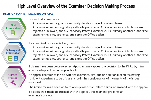 High level overview of the examiner decision making process
