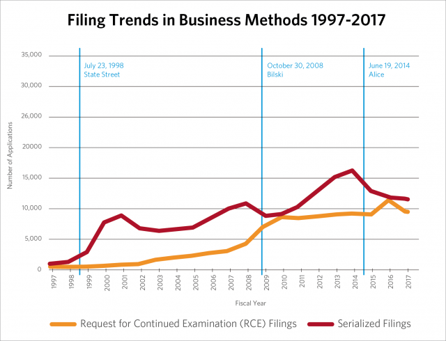 Business Methods Serialized Filings and Inventory 1997 – 2018