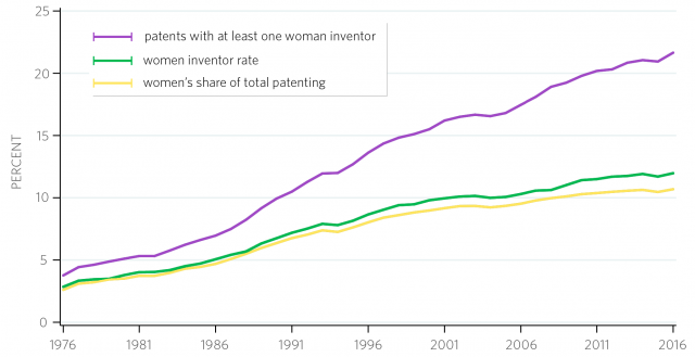 Graph detailing the percentage of women in patenting