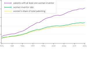 line chart showing consistent upward trend of three variables: patents with at least one woman, women inventor rate, and women's share of total patenting. X-axis shows time 1976-2016. Y-axis shows percentage from 0-25 percent.
