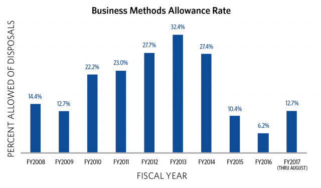 Business methods allowance rate graph