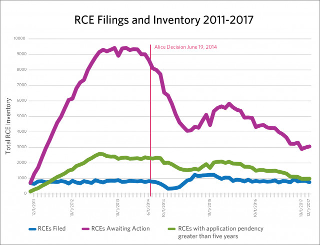 RCE Filings and Inventory 2012- 2017