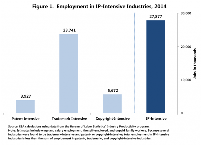 Chart: Employment in IP-intensive industries, 2014