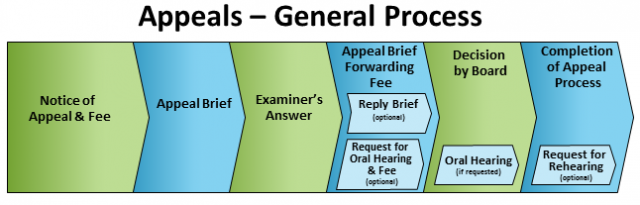 PTAB appeals general process diagram
