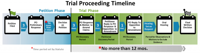Trial Petition Process