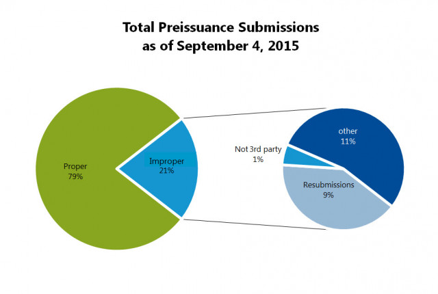 Total Preissuance Submissions