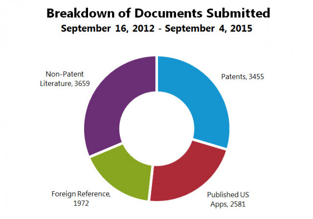 Breakdown of Documents Submitted