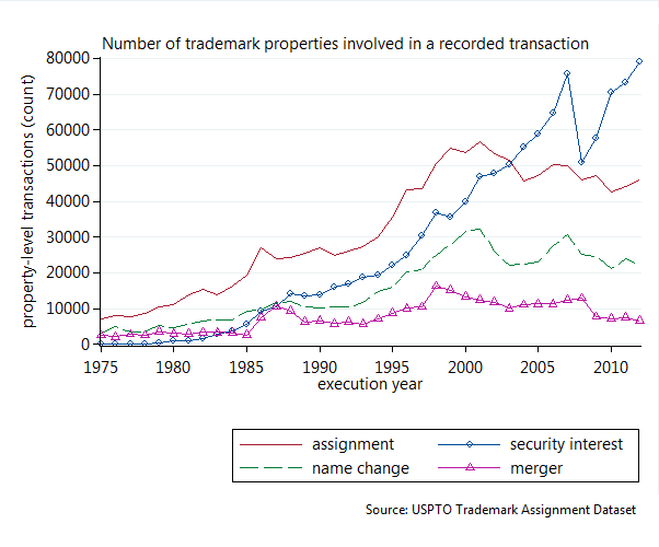Trademark property transactions graph