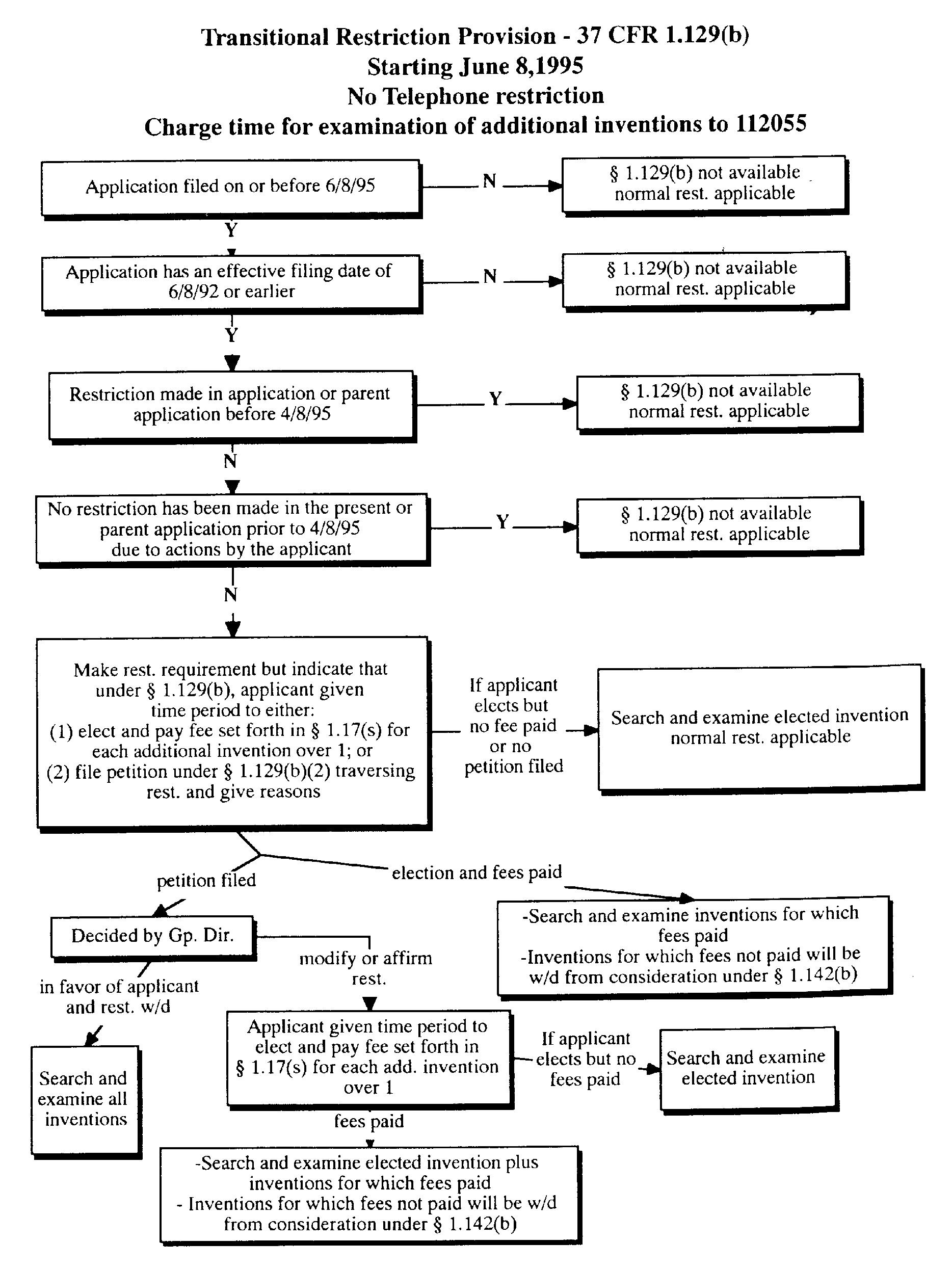 803 restriction when proper flowchart showing transitional restriction practice under 37 cfr 1129b falaconquin