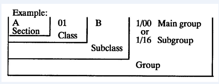 Patent classification code example