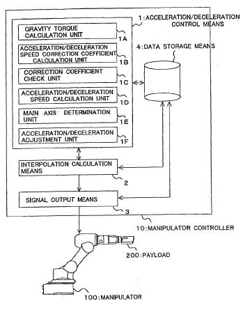 CPC Definition - B25J MANIPULATORS